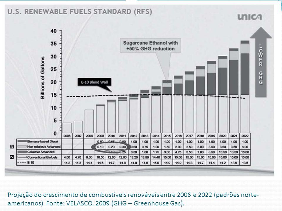 Projeção do crescimento de combustíveis renováveis entre 2006 e 2022 (padrões norte-americanos).