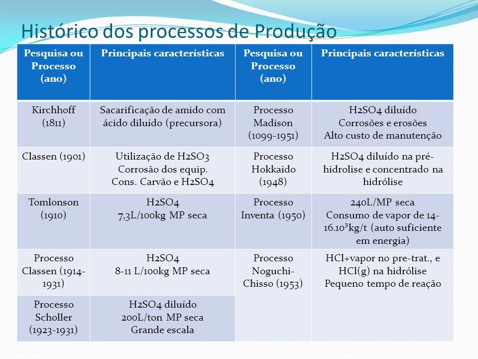 Histórico dos processos de Produção