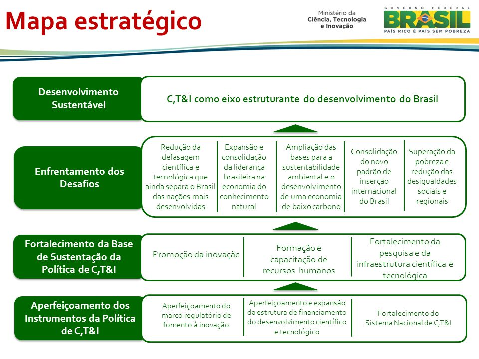 Mapa estratégico Desenvolvimento Sustentável