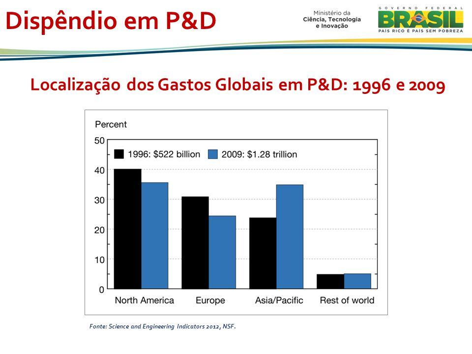 Localização dos Gastos Globais em P&D: 1996 e 2009
