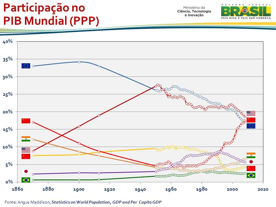 Participação no PIB Mundial (PPP)