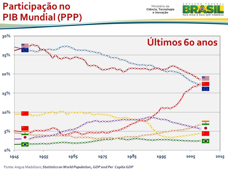 Participação no PIB Mundial (PPP) Últimos 60 anos
