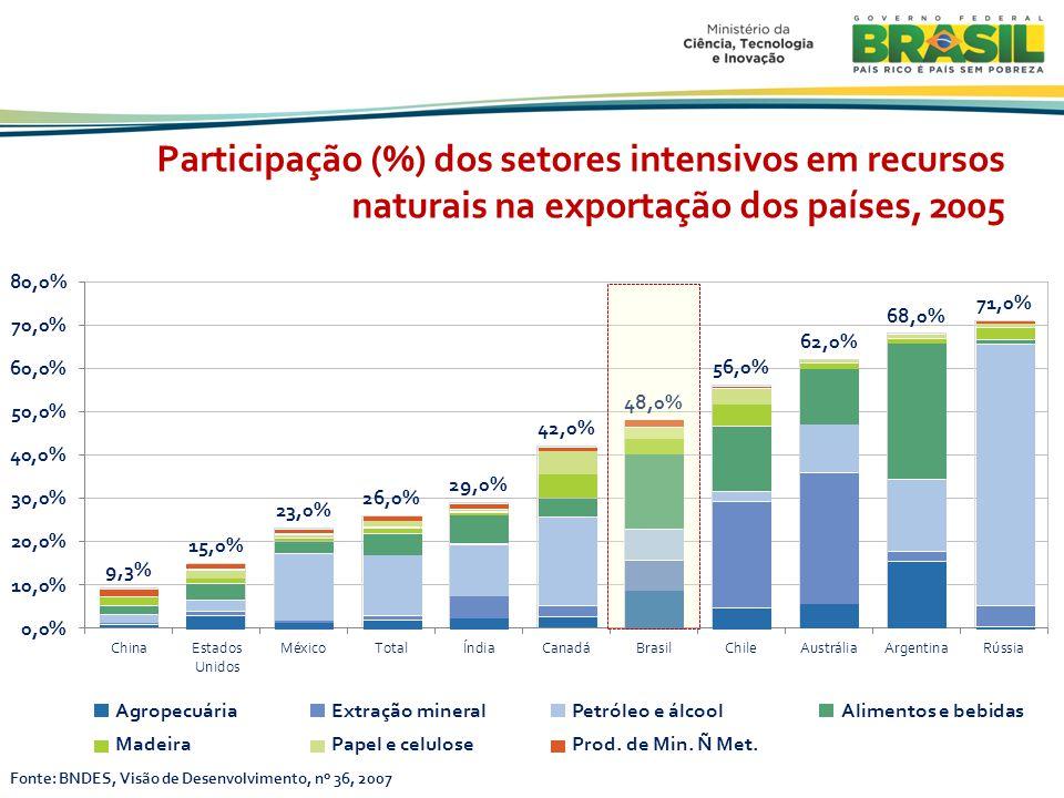 Participação (%) dos setores intensivos em recursos naturais na exportação dos países, 2005