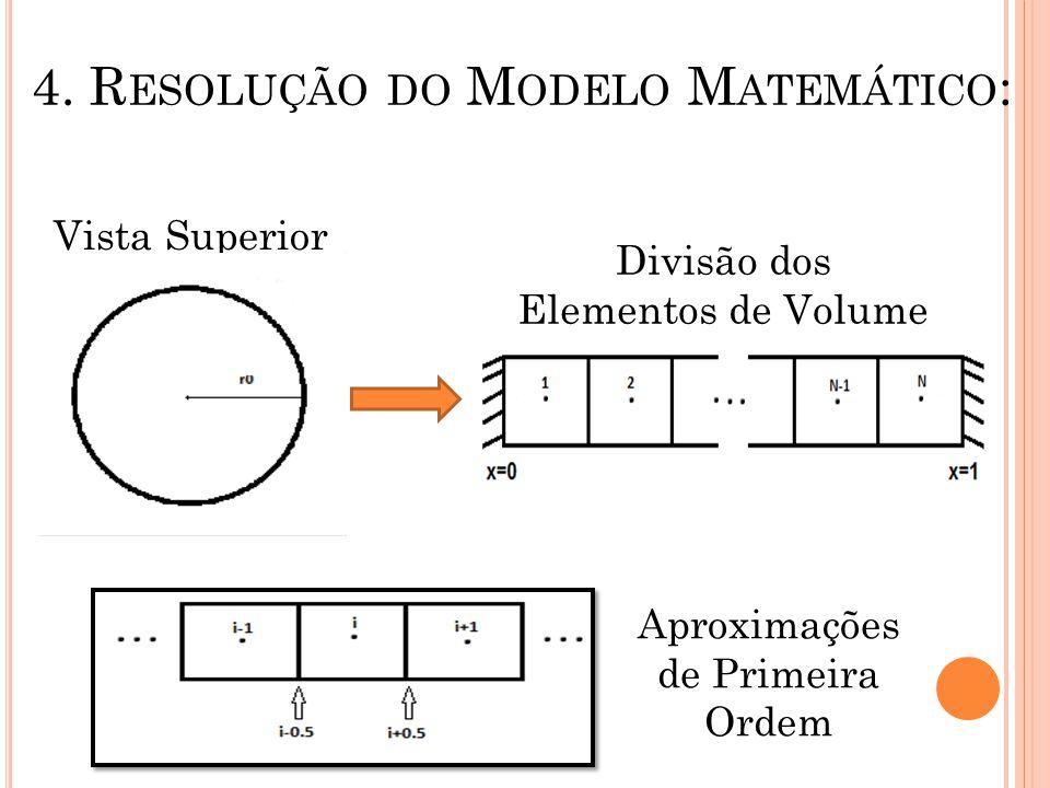 4. Resolução do Modelo Matemático: