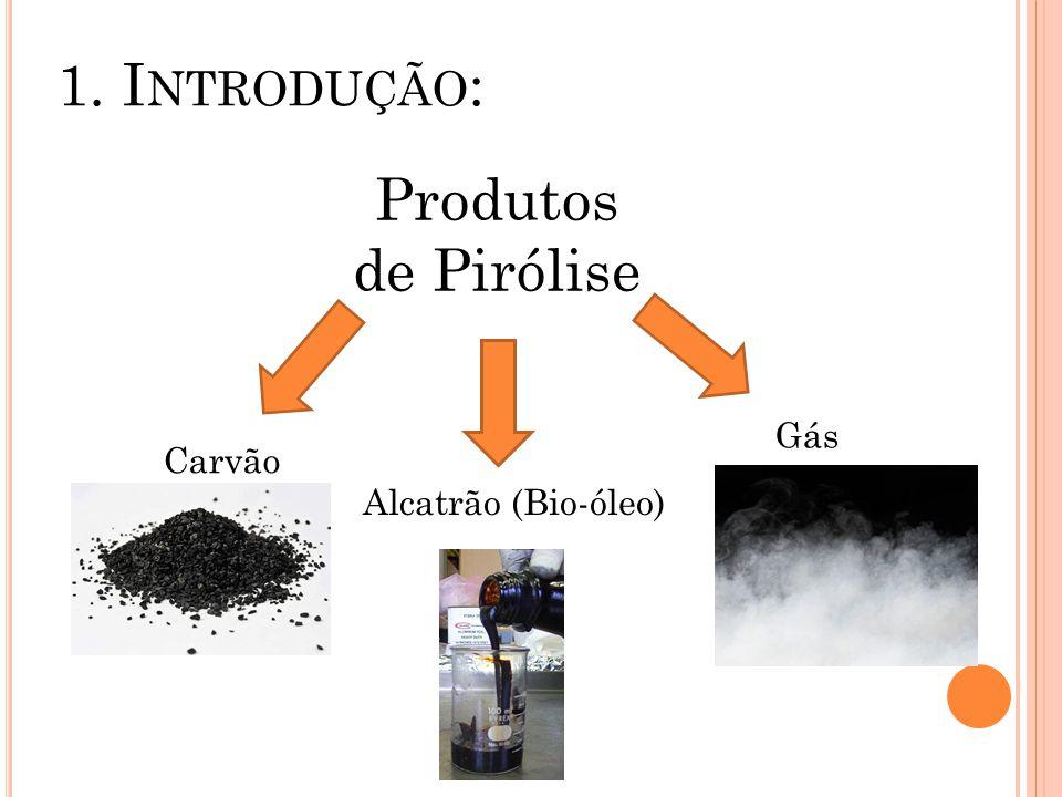 1. Introdução: Produtos de Pirólise Gás Carvão Alcatrão (Bio-óleo)