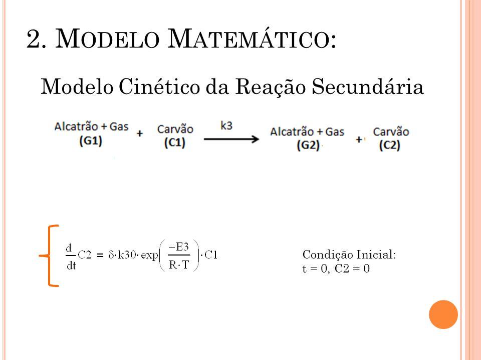 Modelo Cinético da Reação Secundária