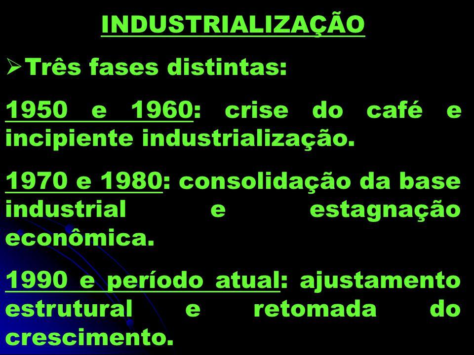 INDUSTRIALIZAÇÃO Três fases distintas: 1950 e 1960: crise do café e incipiente industrialização.