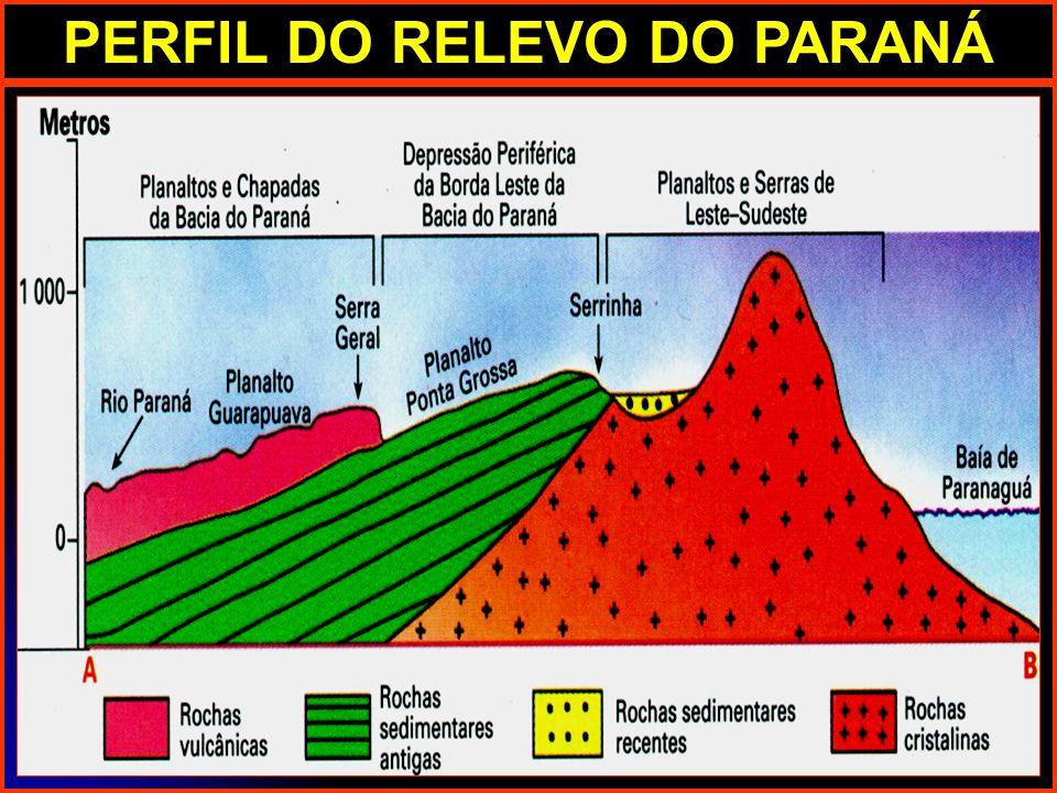 PERFIL DO RELEVO DO PARANÁ