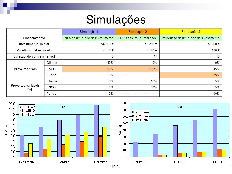 Simulações 19/21 Simulação 1 Simulação 2 Simulação 3 Financiamento