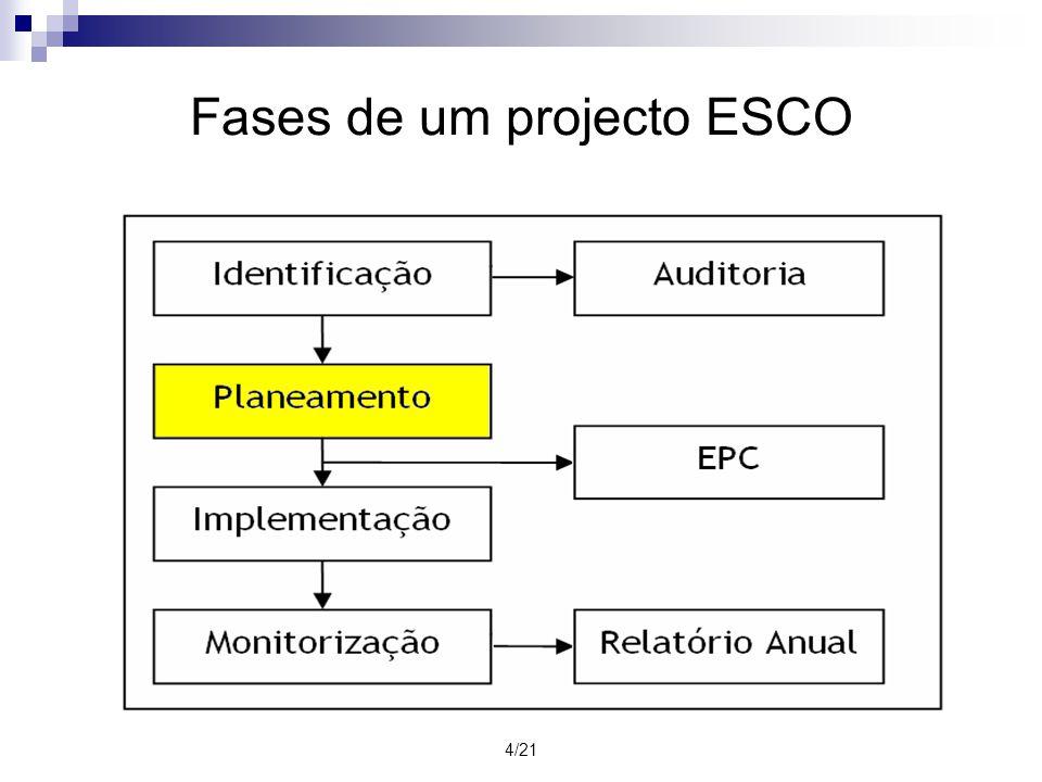 Fases de um projecto ESCO