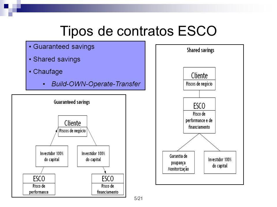 Tipos de contratos ESCO