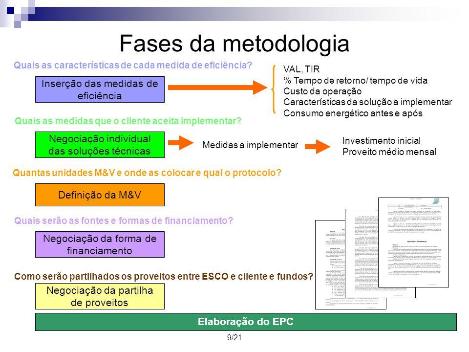 Fases da metodologia Inserção das medidas de eficiência