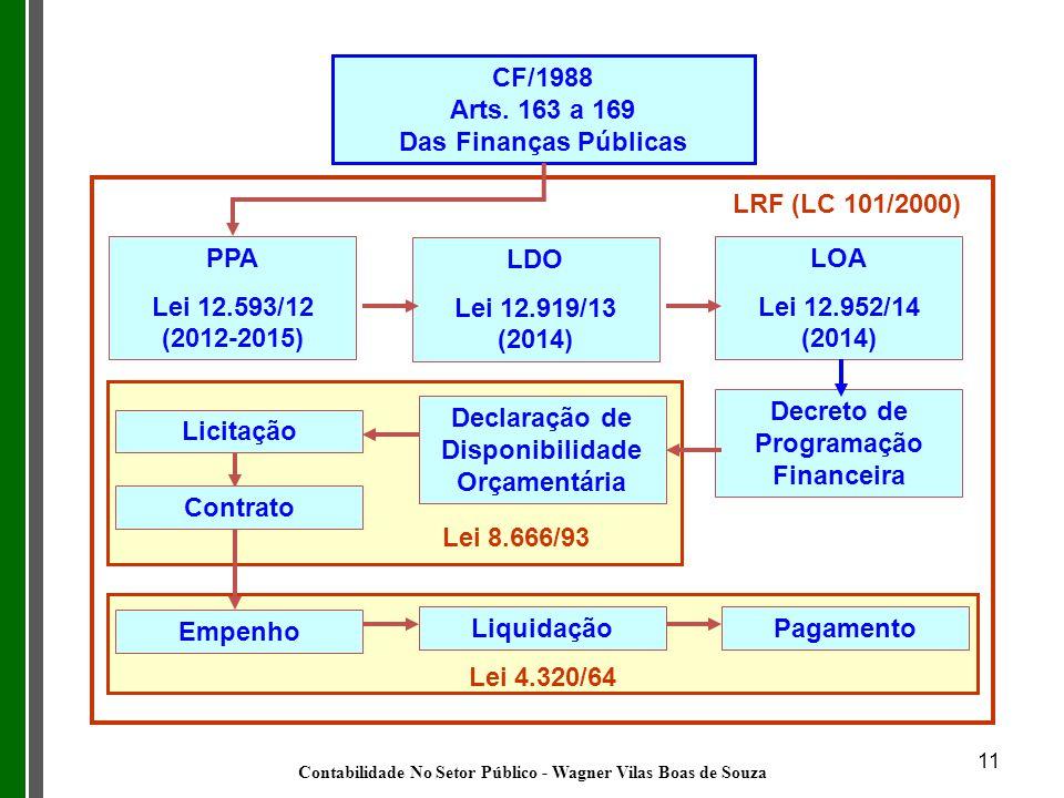 77 CF/1988 Arts. 163 a 169 Das Finanças Públicas PPA