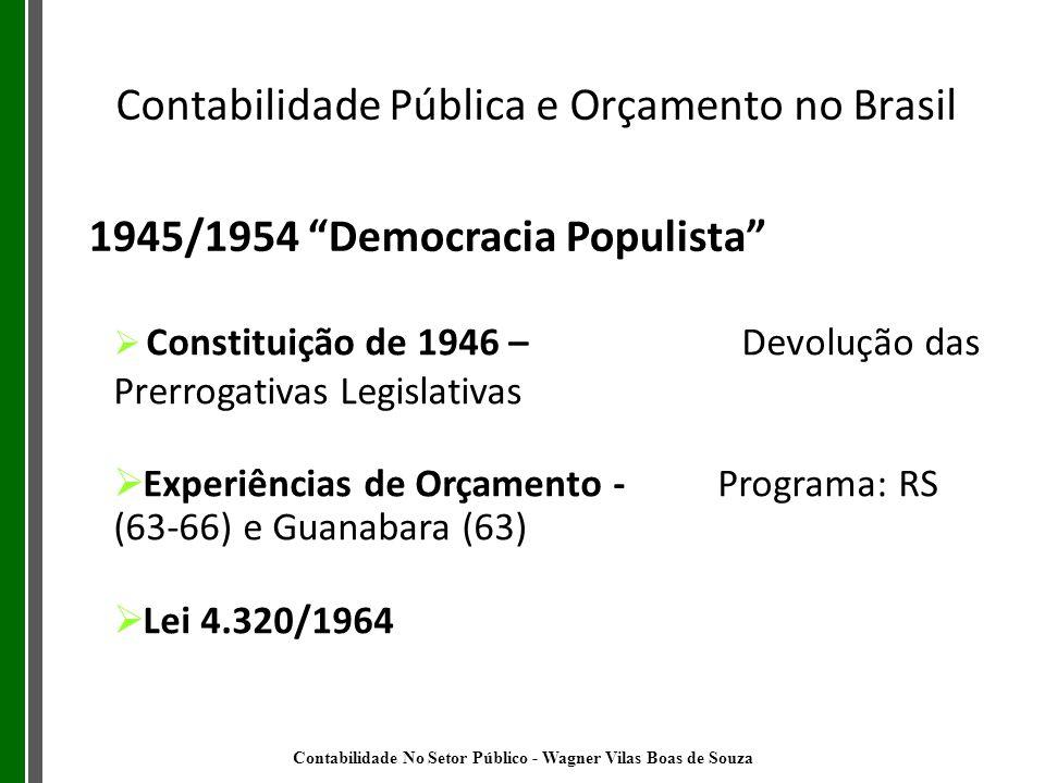1945/1954 Democracia Populista