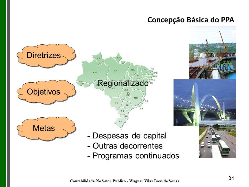 Concepção Básica do PPA