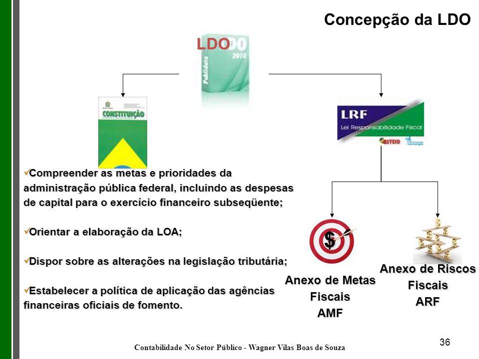 $ Concepção da LDO LDO Anexo de Riscos Fiscais Anexo de Metas Fiscais
