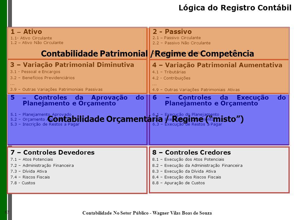 Contabilidade Patrimonial /Regime de Competência