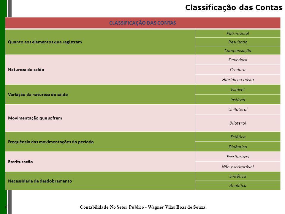 Classificação das Contas