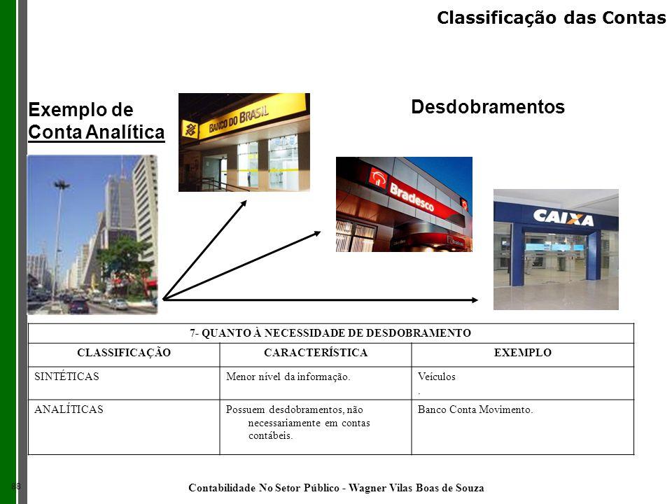 Desdobramentos Exemplo de Conta Analítica Classificação das Contas