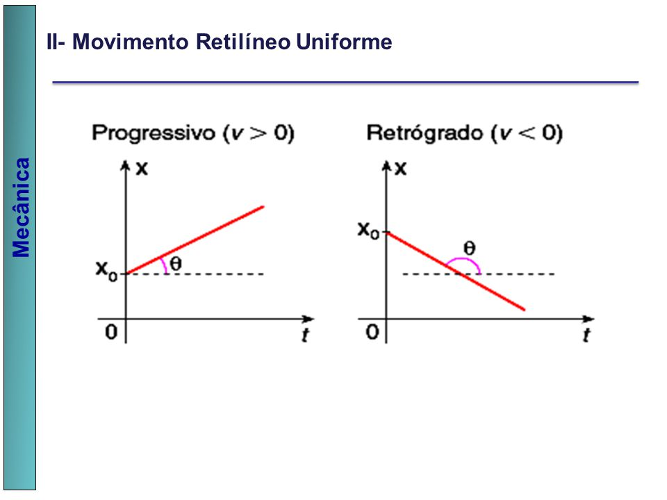II- Movimento Retilíneo Uniforme