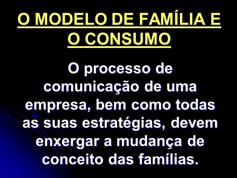 O MODELO DE FAMÍLIA E O CONSUMO
