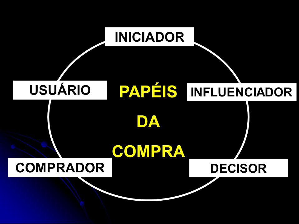 INICIADOR USUÁRIO PAPÉIS DA COMPRA INFLUENCIADOR COMPRADOR DECISOR