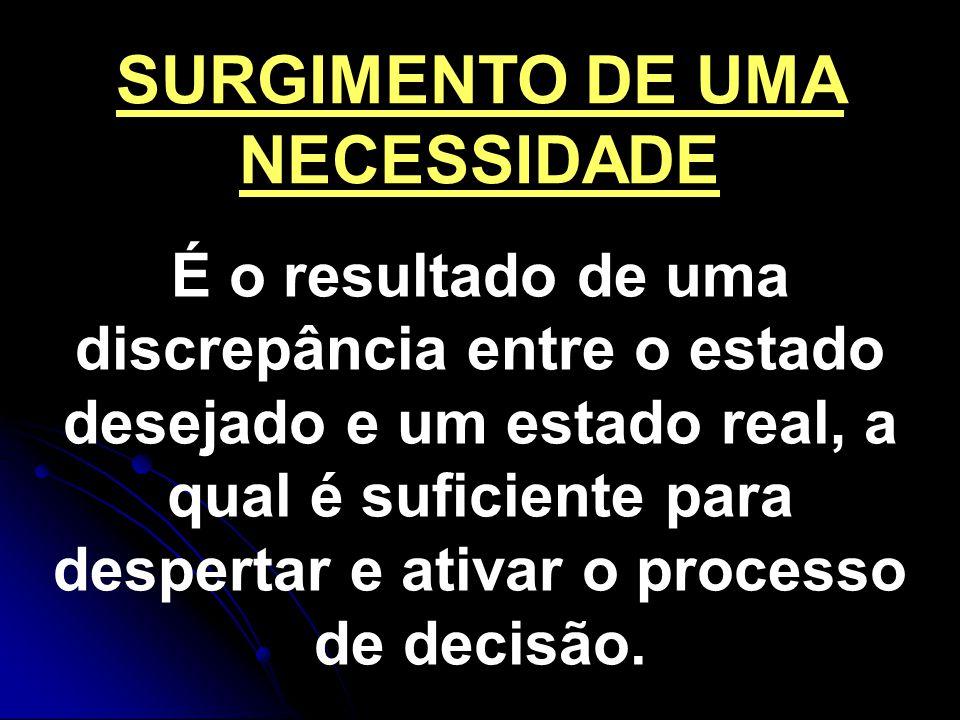 SURGIMENTO DE UMA NECESSIDADE