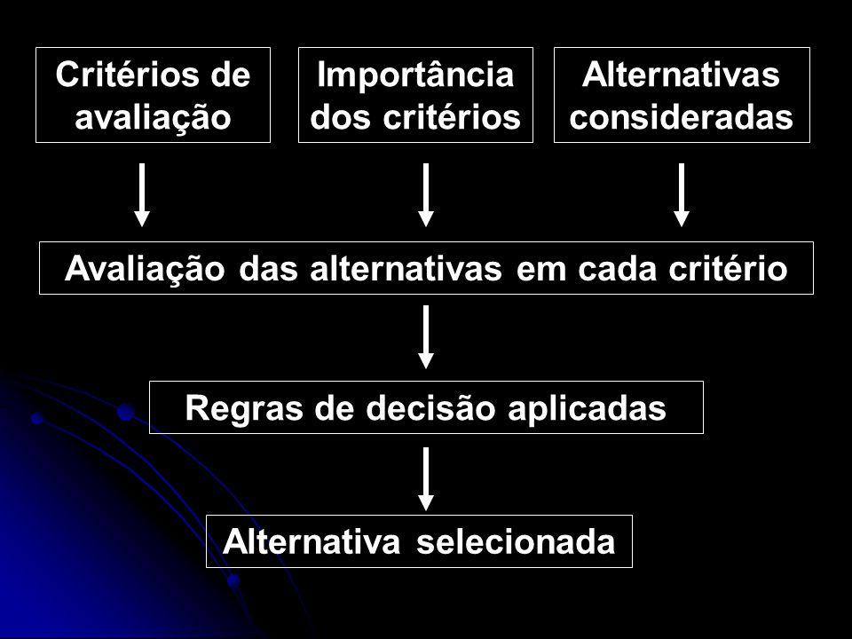 Critérios de avaliação Importância dos critérios