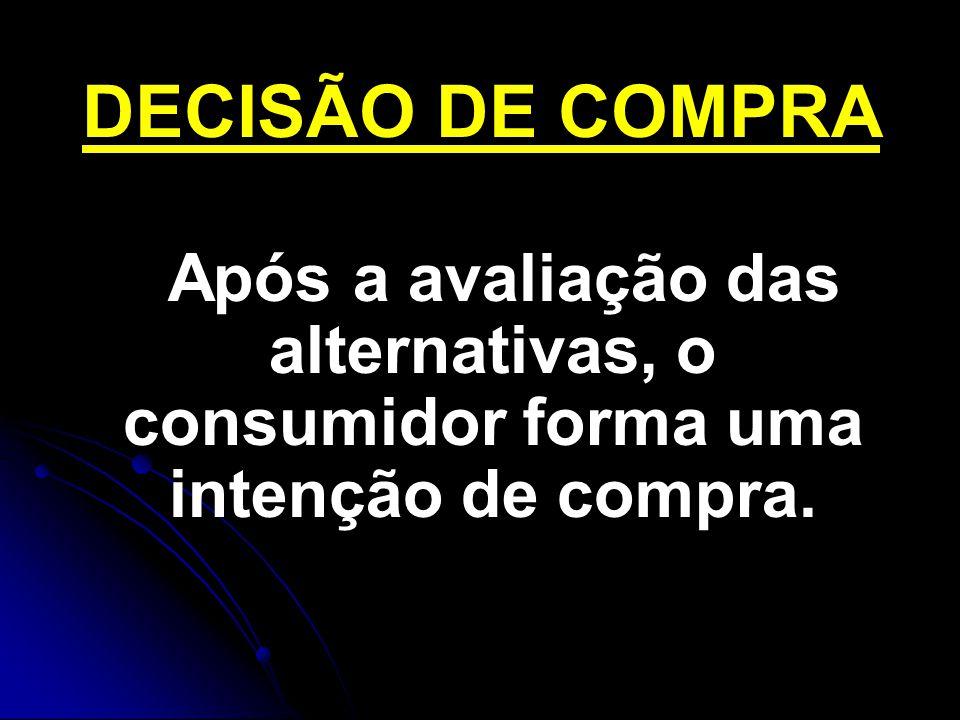 DECISÃO DE COMPRA Após a avaliação das alternativas, o consumidor forma uma intenção de compra.