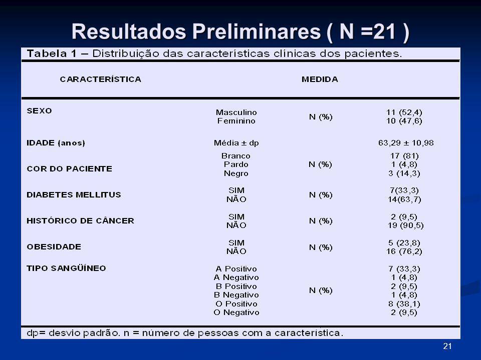 Resultados Preliminares ( N =21 )