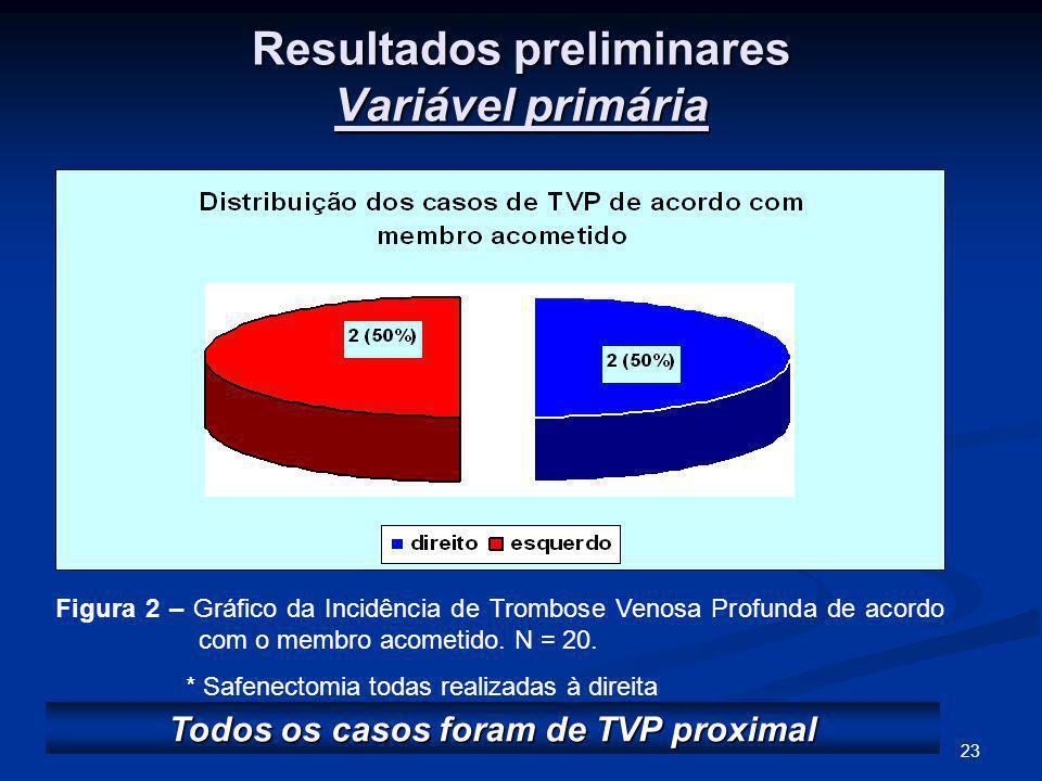 Resultados preliminares Variável primária