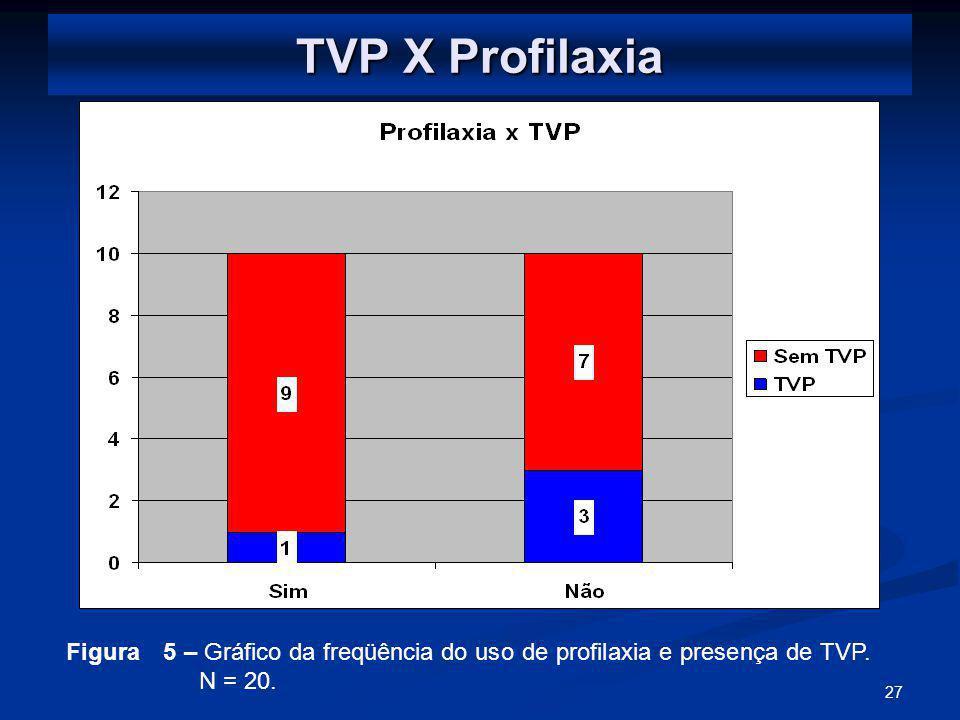 TVP X Profilaxia Figura 5 – Gráfico da freqüência do uso de profilaxia e presença de TVP. N = 20.