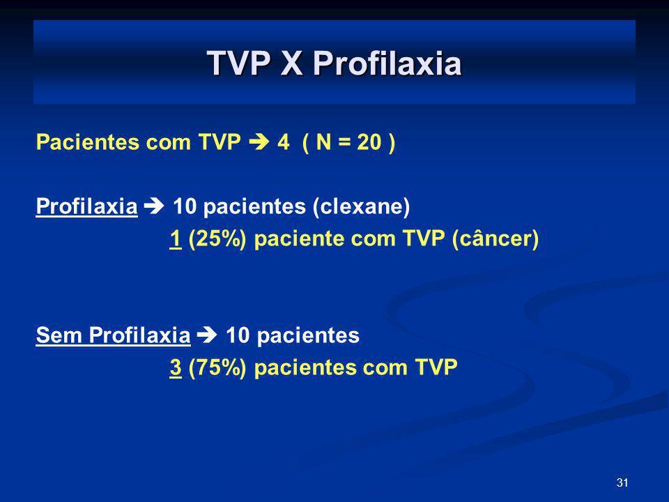 TVP X Profilaxia Pacientes com TVP  4 ( N = 20 )