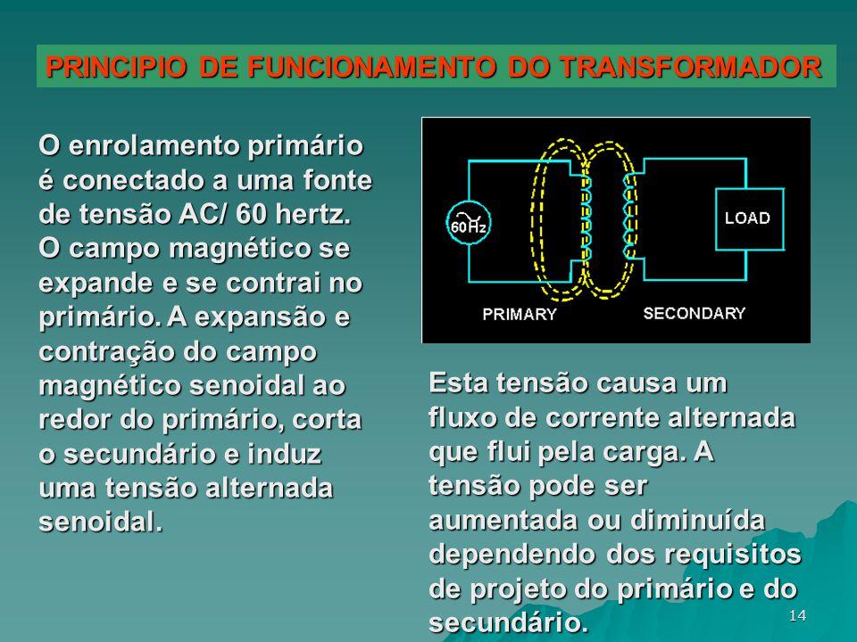 PRINCIPIO DE FUNCIONAMENTO DO TRANSFORMADOR