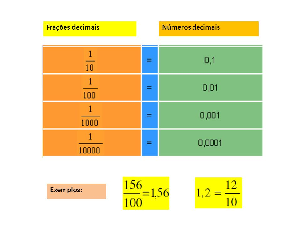 Frações decimais Números decimais Exemplos: