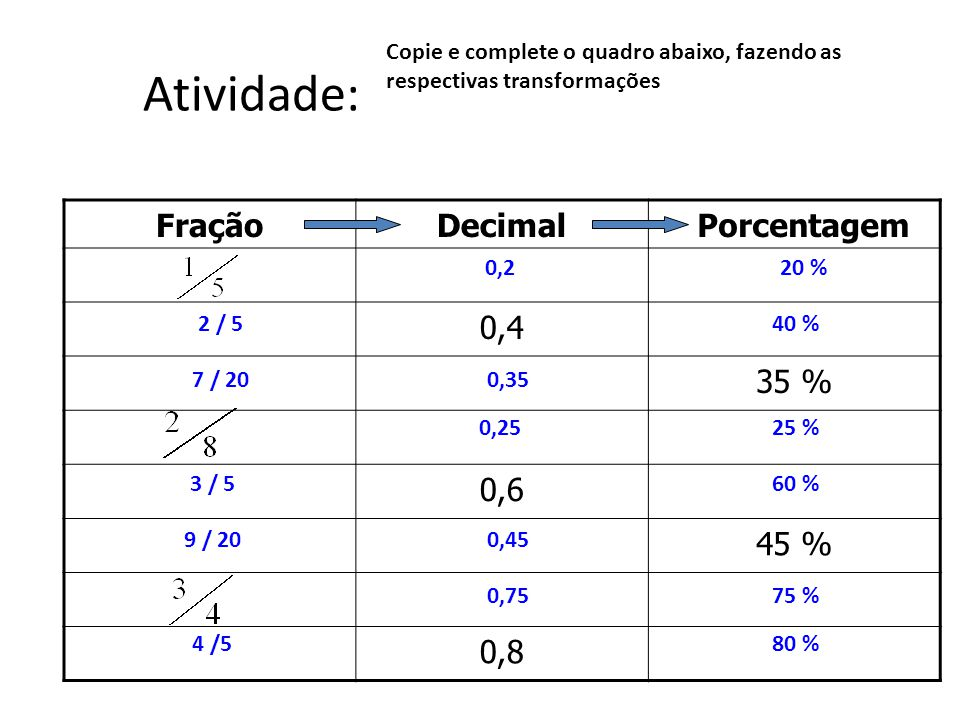 Atividade: Fração Decimal Porcentagem 0,4 35 % 0,6 45 % 0,8