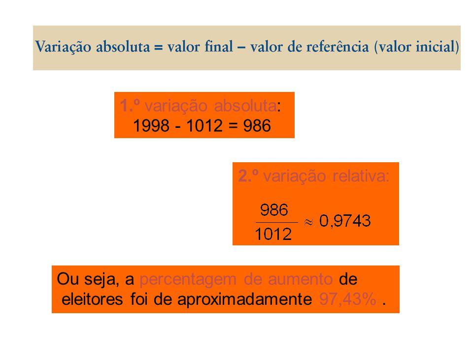 1.º variação absoluta: 1998 - 1012 = 986. 2.º variação relativa: Ou seja, a percentagem de aumento de.
