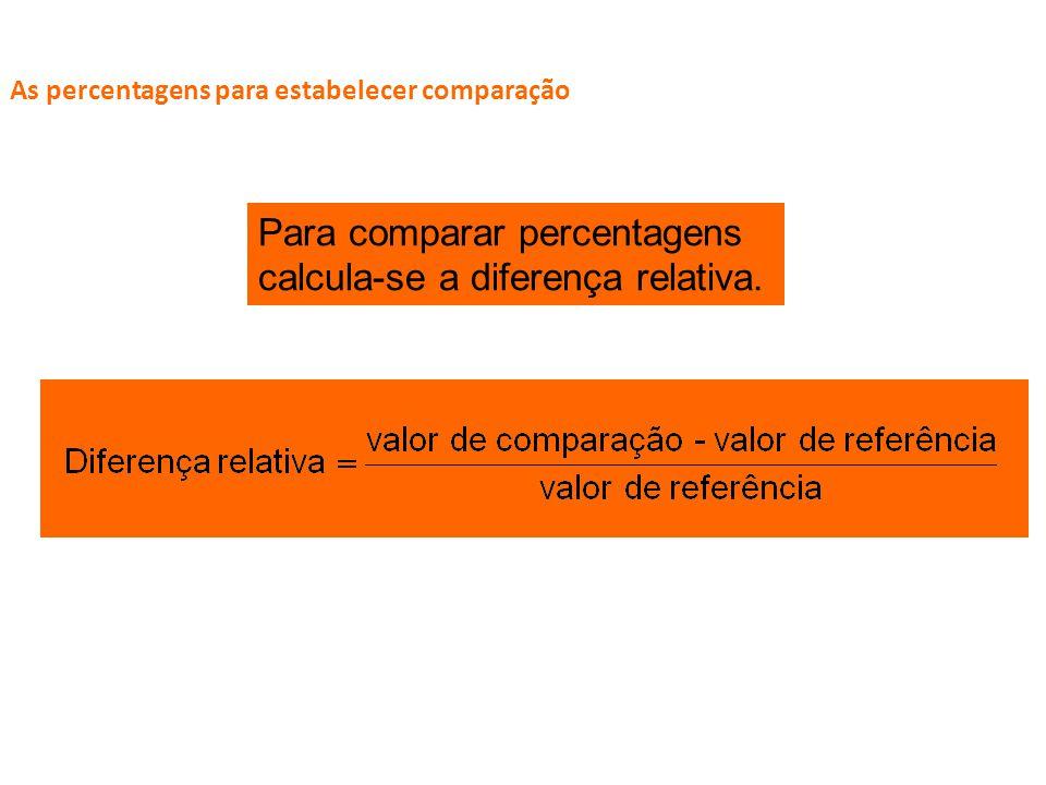 Para comparar percentagens calcula-se a diferença relativa.