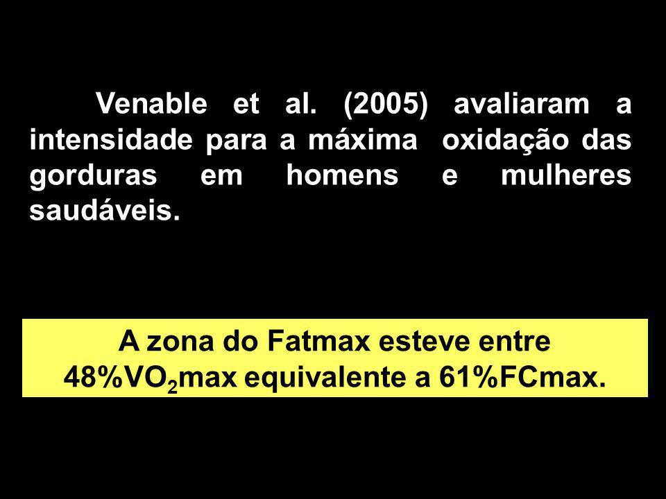 A zona do Fatmax esteve entre 48%VO2max equivalente a 61%FCmax.