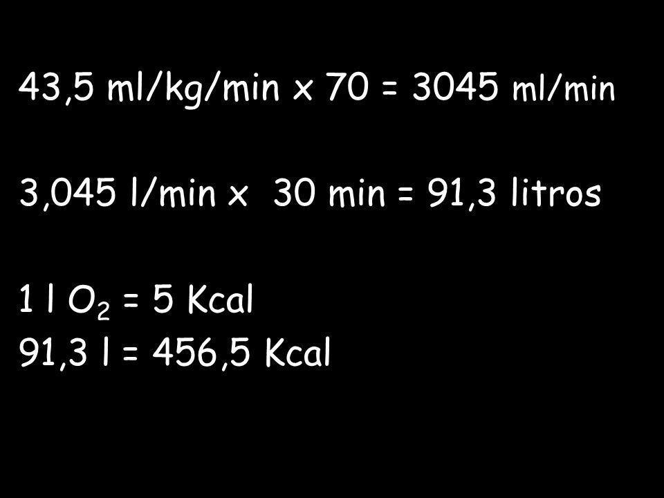 43,5 ml/kg/min x 70 = 3045 ml/min 3,045 l/min x 30 min = 91,3 litros.