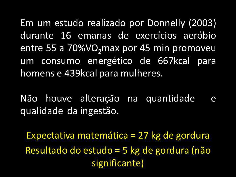 Expectativa matemática = 27 kg de gordura