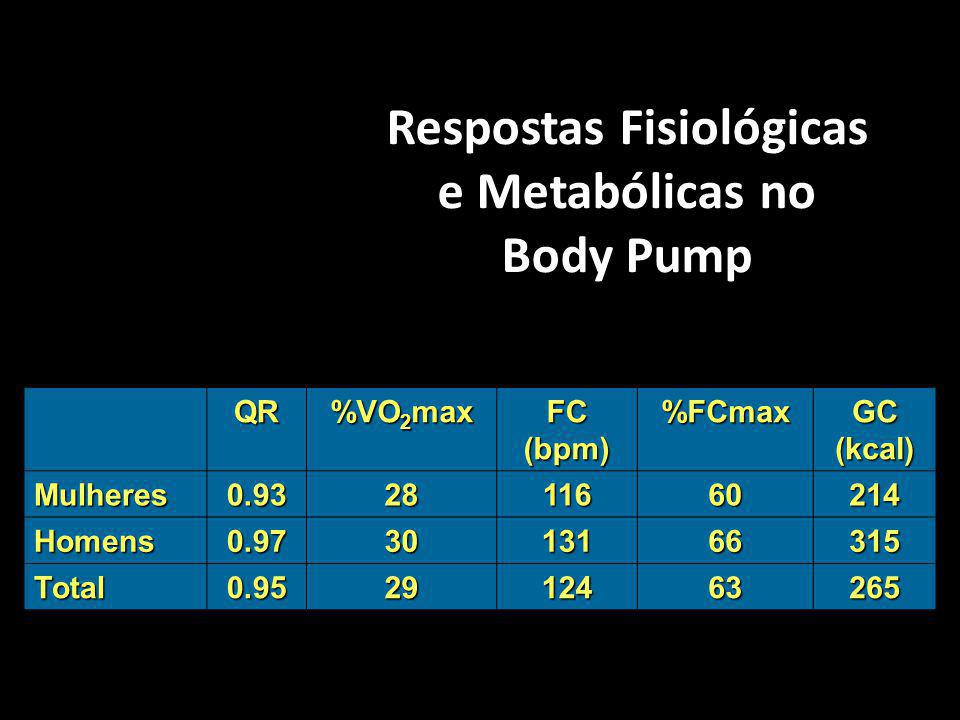 Respostas Fisiológicas e Metabólicas no Body Pump