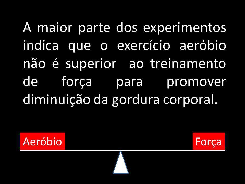 A maior parte dos experimentos indica que o exercício aeróbio não é superior ao treinamento de força para promover diminuição da gordura corporal.