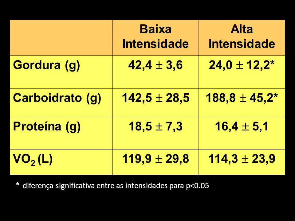 Baixa Intensidade Alta Intensidade Gordura (g) 42,4  3,6 24,0  12,2*