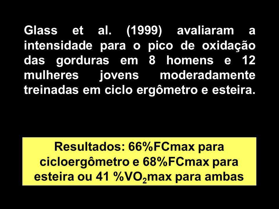 Glass et al. (1999) avaliaram a intensidade para o pico de oxidação das gorduras em 8 homens e 12 mulheres jovens moderadamente treinadas em ciclo ergômetro e esteira.