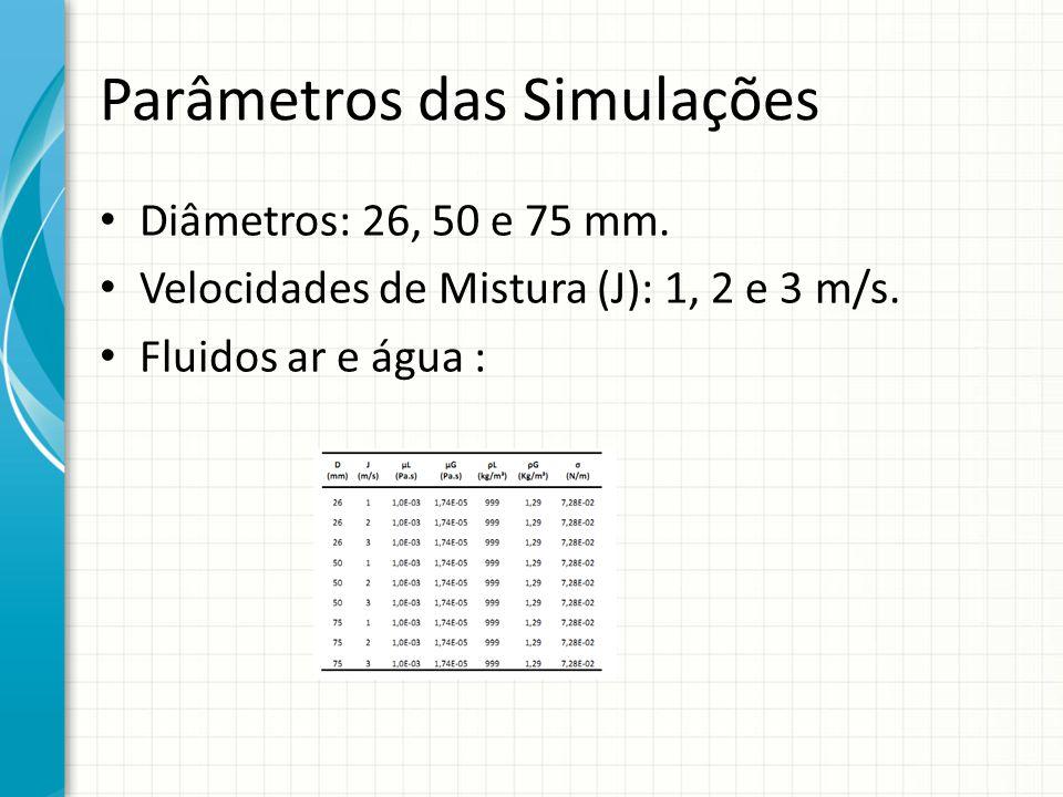 Parâmetros das Simulações