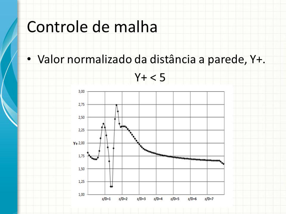 Controle de malha Valor normalizado da distância a parede, Y+.