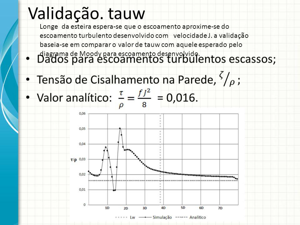 Validação. tauw