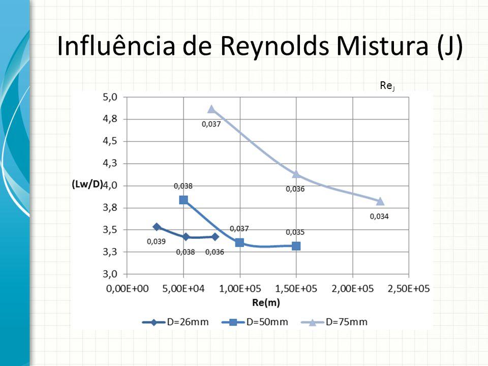 Influência de Reynolds Mistura (J)