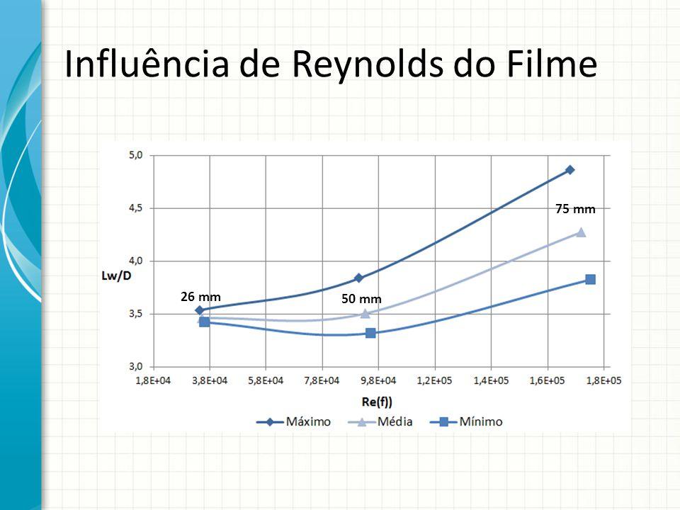 Influência de Reynolds do Filme